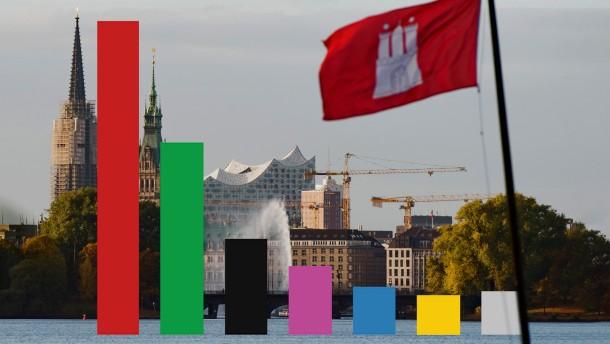 Alle Zahlen zur Bürgerschaftswahl in Hamburg