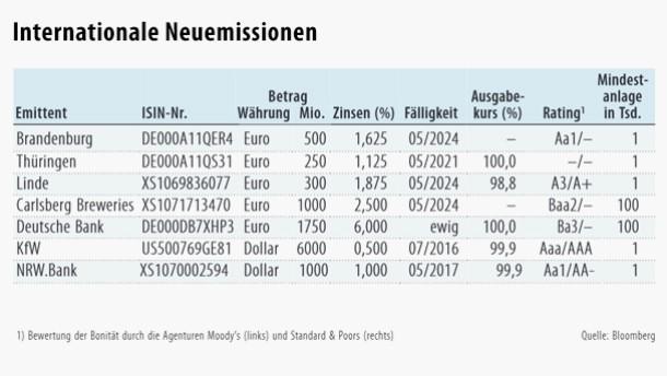 Neue Anleihe der Deutschen Bank