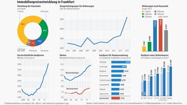 Haus in Frankfurt fünf Mal teurer als in Nordhessen