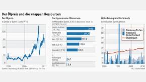 Infografik / Der Ölpreis und die knappen Ressourcen