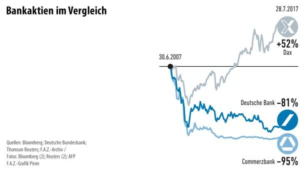 Infografik / Banken 6