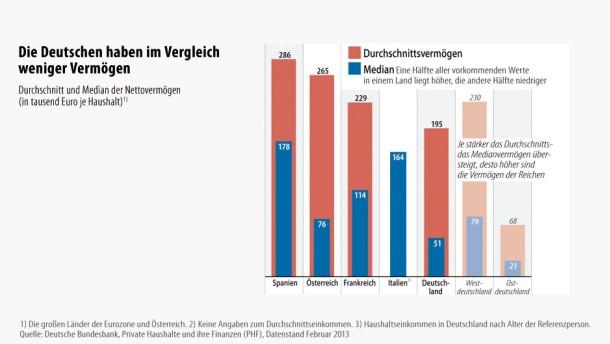 Infografik / Die Deutschen haben im Vergleich weniger Vermögen