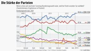 Infografik / Allensbach / Die Stärke der Parteien