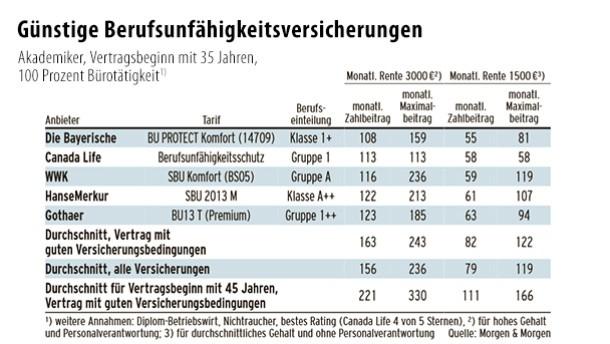 Berufsunfähigkeits-Policen werden 2015 teurer