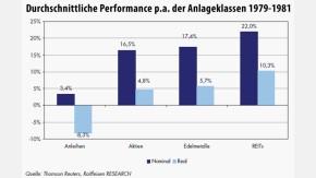 Infografik / Durchschnittliche Performance p.a. der Anlageklassen 1979-1981