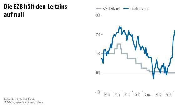 Infografik / Geld und Mehr / Das bleibt vom Geld/ 8