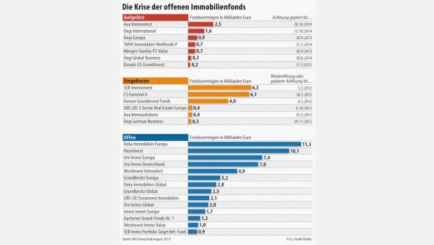 Ein Debakel für die deutsche Fondsbranche