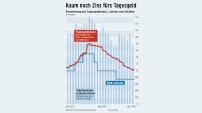Infografik / Kaum noch Geld für Tagesgeld / Entwicklung von Tagesgeldzinsen