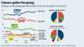 Infografik / Umfrage Bundestagswahl / Schwarz-gelber Vorsprung