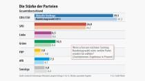 Die AfD legt zu und würde mit 7,5% in den Bundestag einziehen.