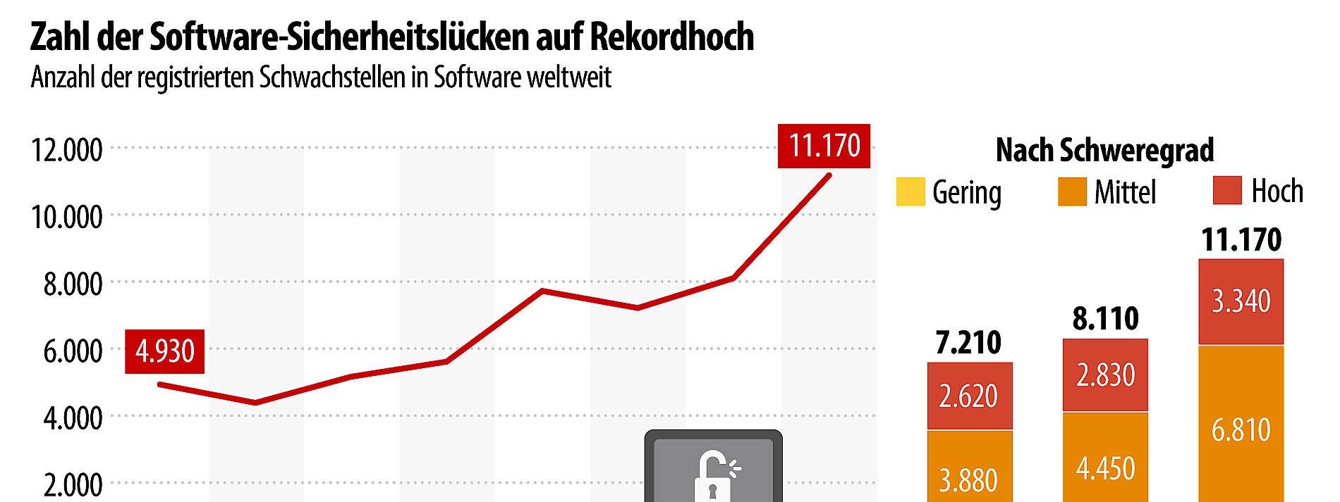 Wird Software immer unsicherer?