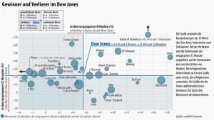 Konjunkturoptimismus beflügelt Börsen