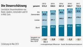 Infografik / Die Steuerschätzung / Geschätzte Steuereinnahmen von Bund, Ländern, Gemeinden und EU