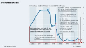 Infografik / Drei-Monats-Libor / Der manipulierte Zins