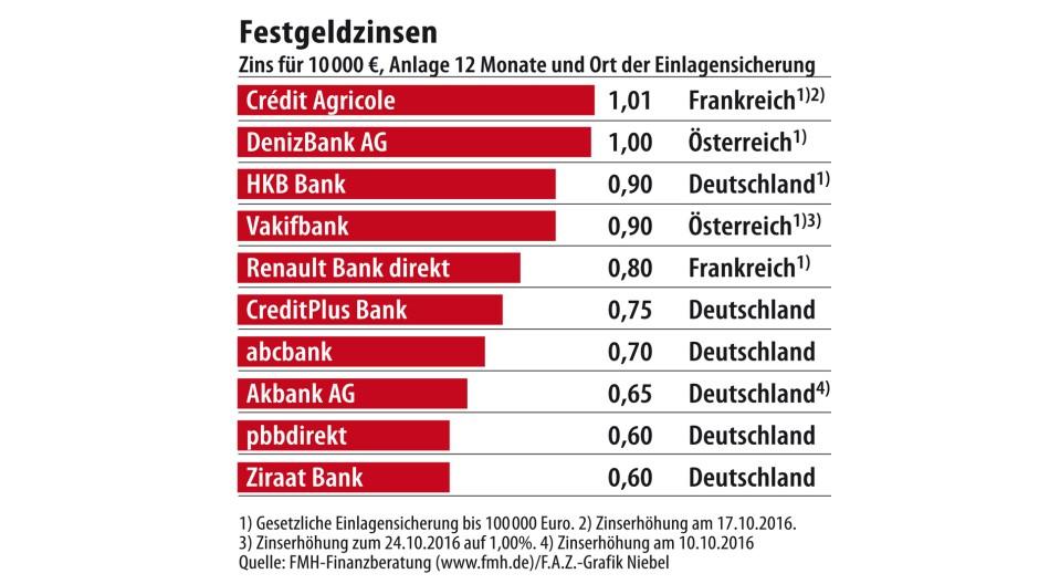 Inflation Frisst Zinsen Festgeld Wird Attraktiver