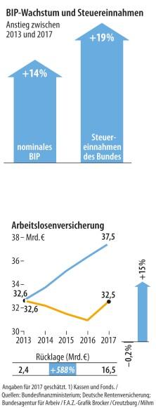 BIP + Arbeitslosenversicherung
