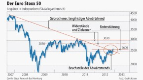 Infografik / Der Euro Stoxx 50