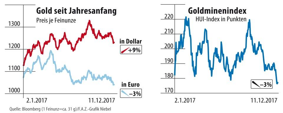 Goldpreis 2018 Schlechte Aussichten Für Minenaktien