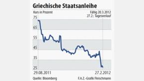 Infografik / 27.2 / Griechische Staatsanleihen