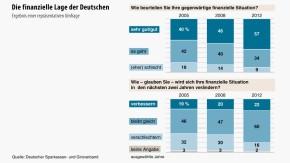 Infografik / Die finanzielle Lage der Deutschen