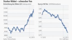 Infografik / Starker Nikkei - schwacher Yen