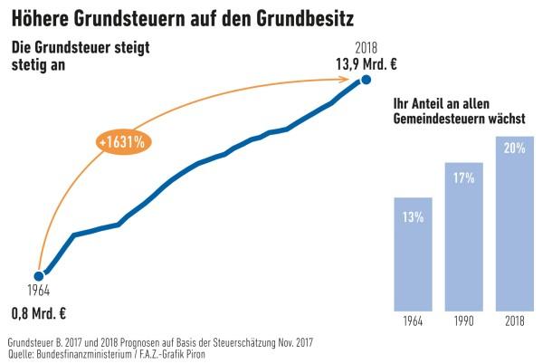 Infografik/ Höhere Grundsteuern auf den Grundbesitz