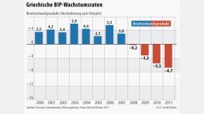 Infografik / Griechenland BIP