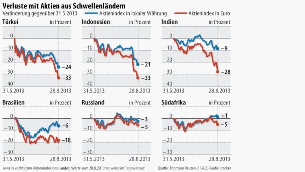 Infografik / Verluste mit Aktien aus Schwellenländern