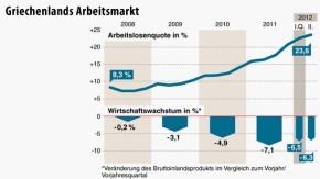 Infografik / Griechenlands Arbeitsmarkt / Quote in Prozent