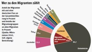 Einwanderer sind besser qualifiziert als Deutsche