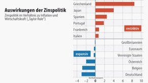 Infografik / Auswirkungen der Zinspolitik