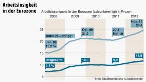 Infografik / Teil1 / Arbeitslosigkeit in der Eurozone