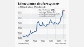 Infografik / Bilanzsumme des Eurosystems