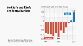 Infografik / Verkäufe und Käufe der Zentralbanken