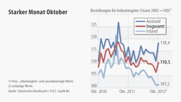 Infografik / Starker Monat Oktober