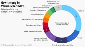 Infografik / Gewichtung im  Verbraucherindex