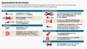Infografik / Sparpaket 2014/ Spareinschnitte für die Griechen
