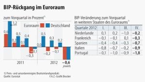 Europa fällt tiefer in die Rezession
