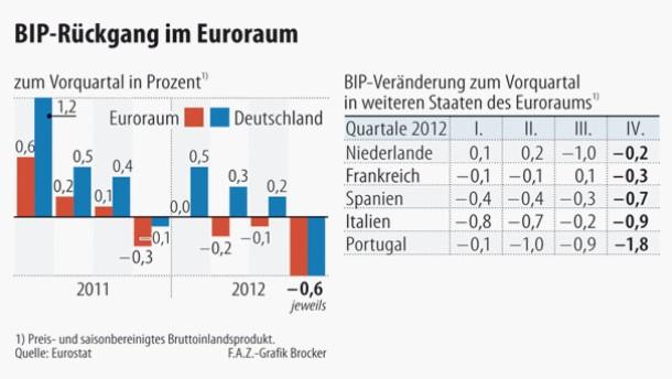 Infografik / BIP-Rückgang im Euroraum