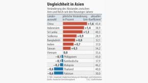 Infografik / Ungleichheit in Asien
