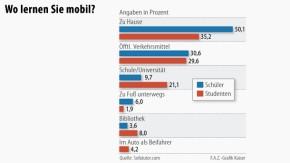 Infografik / Wo lernen Sie mobil?
