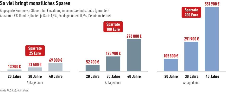 bilderstrecke zu richtig sparen reich werden mit 25 euro im monat bild 2 von 2 faz. Black Bedroom Furniture Sets. Home Design Ideas