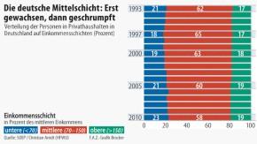 Infografik / Die deutsche Mittelschicht: Erst gewachsen, dann geschrumpft