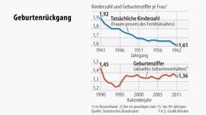 Infografik / Geburtenrückgang