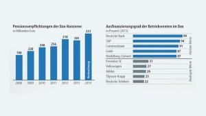 Niedrigzins treibt die Pensionslasten der Unternehmen