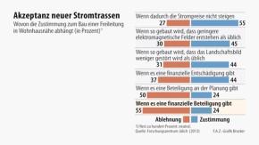 Infografik / Akzeptanz neuer Stromtrassen