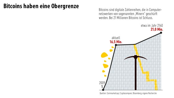 Infografik/ Bitcoin/ 7