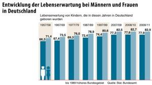 Lebenserwartung in Deutschland steigt weiter