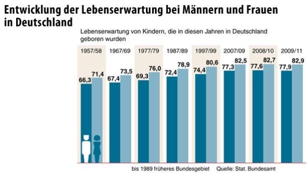 altenheim europas lebenserwartung in deutschland steigt. Black Bedroom Furniture Sets. Home Design Ideas