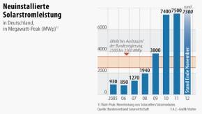 Infografik / Neuinstallierte Solarstromleistung